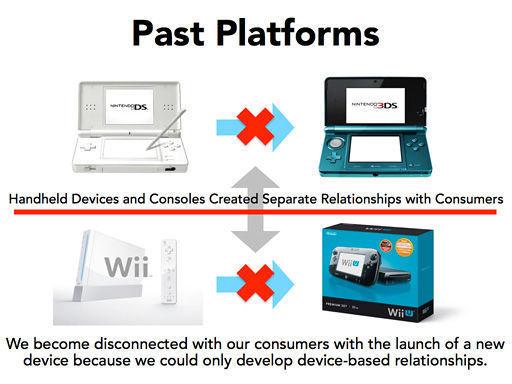 Nintendo cuentas de usuario