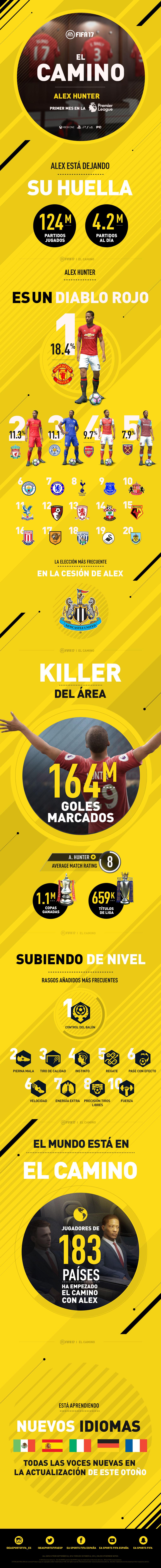 FIFA 17 - Infografía Alex Hunter
