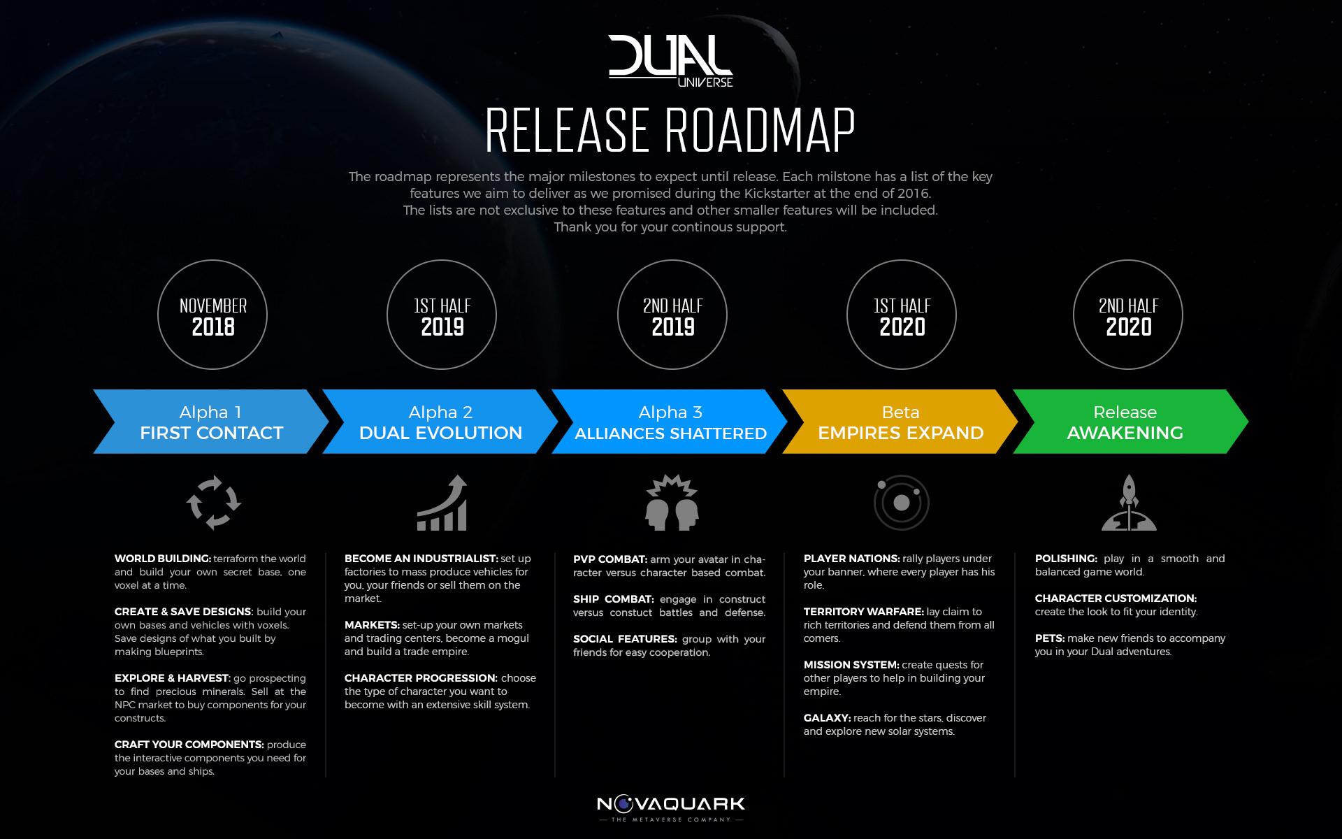 Dual Universe - Release Roadmap