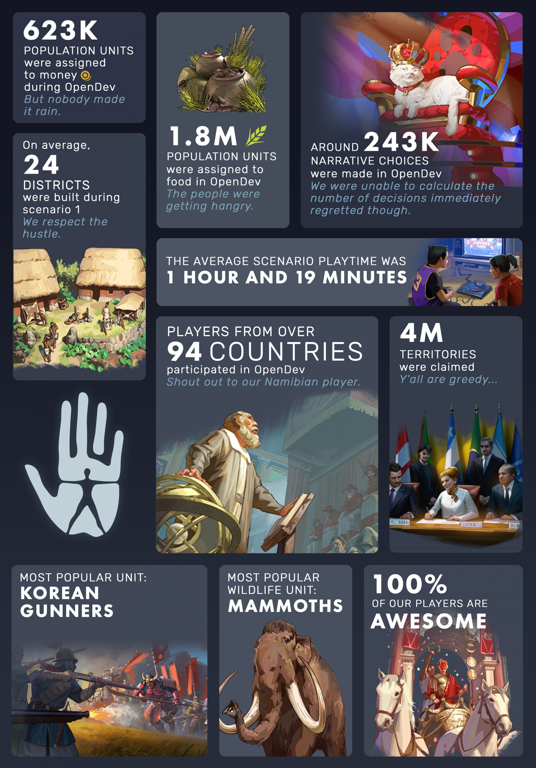 Humankind OpenDev - Infographics