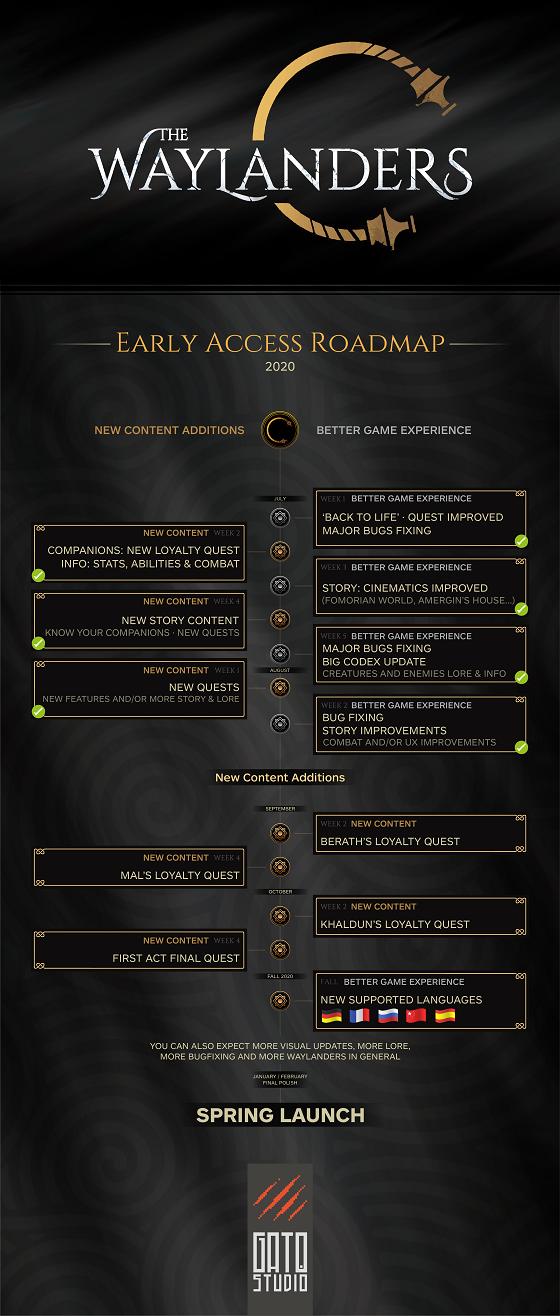 The Waylanders Early Access Roadmap