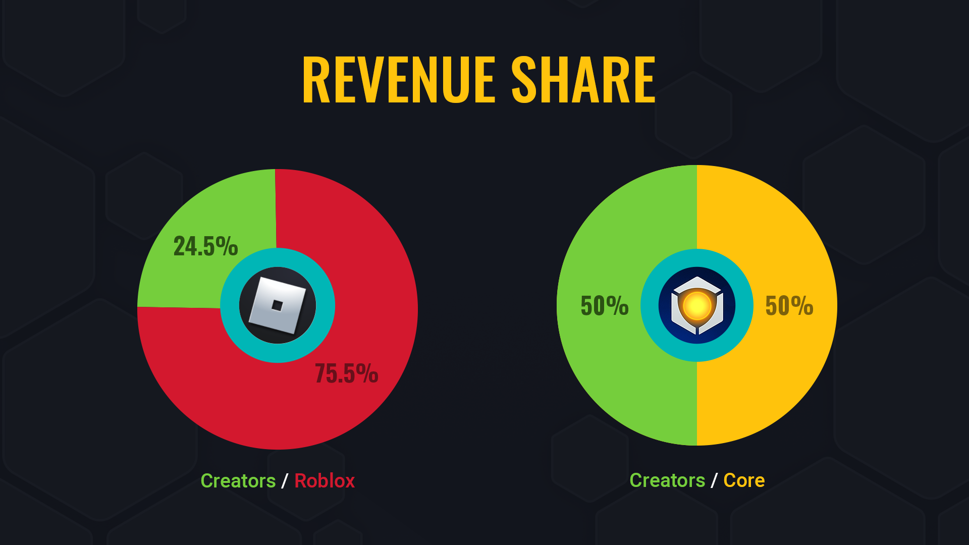 Core - Perks Revenue Share