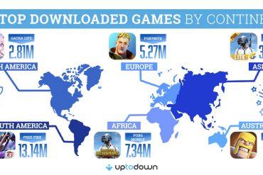 Uptodown juegos más descargados 2020